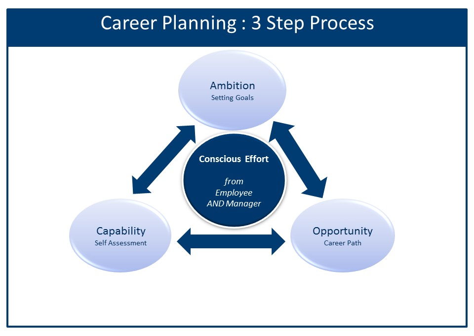Its All About Career – Its All About Career
